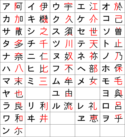 A Brief History Of The Japanese Writing System Skritter Blog